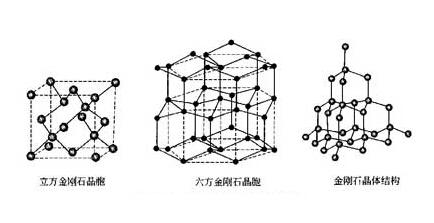 立方金刚石的晶体结构:这种晶体结构可以分割成许多