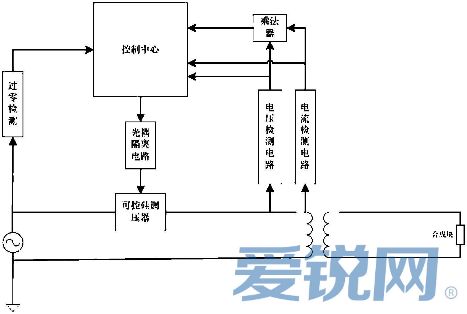信号处理模块以及比例积分微分控制模块;调功控制的步骤包含:(01)首先