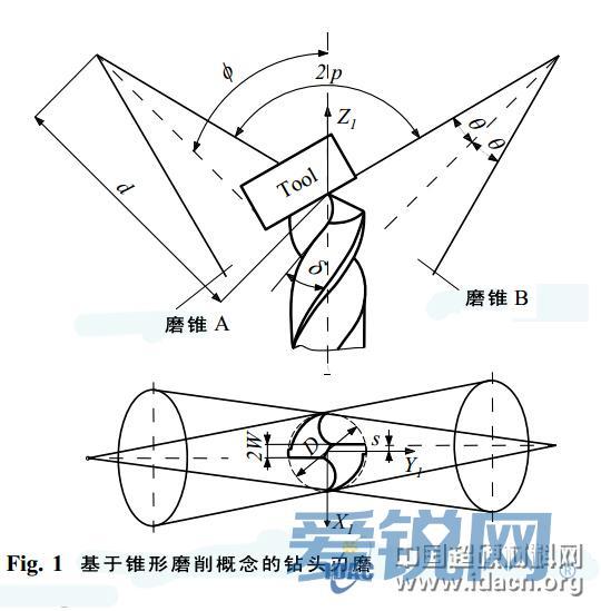 钻头的这种双重运动控制着排屑槽的螺旋角和位置,而砂轮的断面形状则