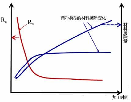 振动介质精磨工艺中随时间变化的表面粗糙度和材料磨除 .jpg