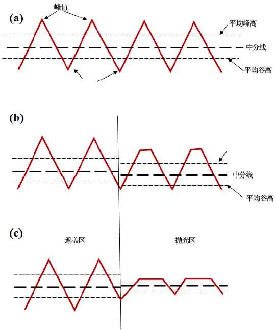 (a)原始表面轮廓(b)纯材料磨除发生时的表面轮廓(c)材料磨除和磨削耕犁发生时的表面轮廓.jpg