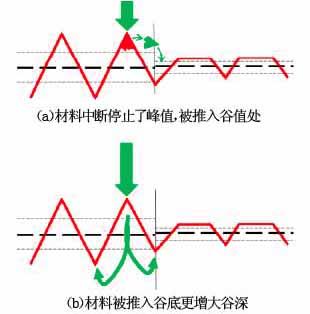 谷高降低的两种途径.jpg