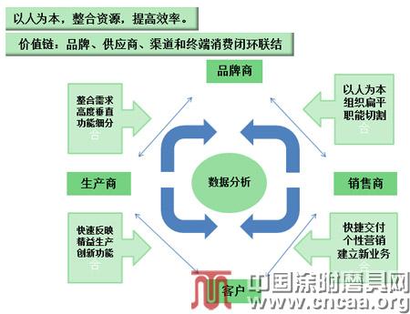 提升商业模式的效率,小米是典型的商业模式高效的例子.图片