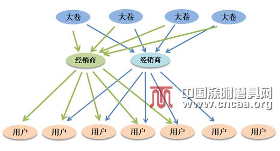 【图6】涂附磨具产业链示意图